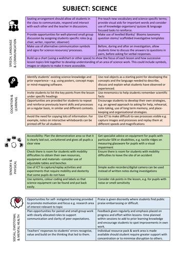 Science specific SEN planning support