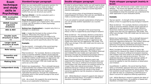 AQA Psychology exam technique knowledge organiser