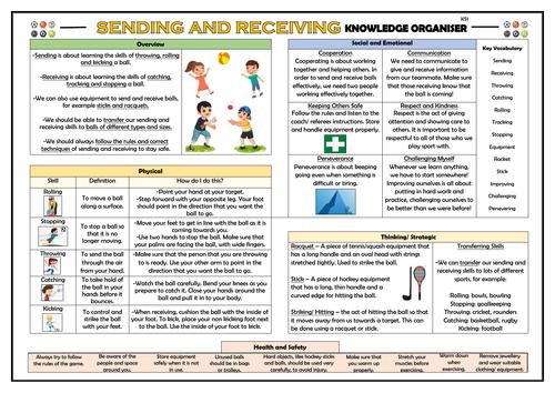 PE Sending and Receiving - KS1 Knowledge Organiser!