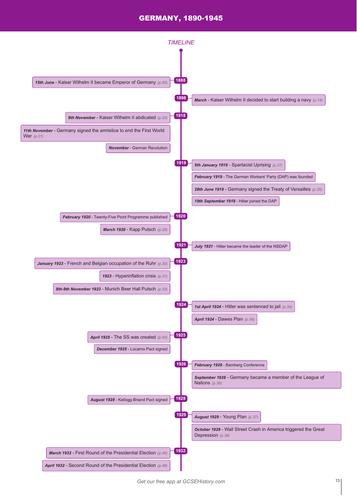 Timeline - AQA Germany, 1890–1945: Democracy and Dictatorship