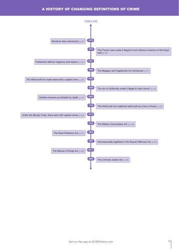 Timeline - Edexcel GCSE Crime and Punishment in Britain, c1000-Present and Whitechapel, c1870-c1900: