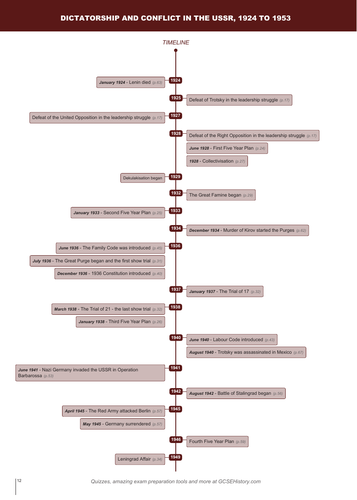 Timeline - Edexcel IGCSE Dictatorship and Conflict in the USSR, 1924–53