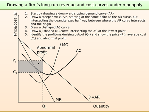 Drawing firms' revenue and cost curves under different market structures