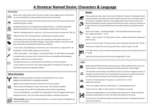 A Streetcar Named Desire Knowledge Organiser