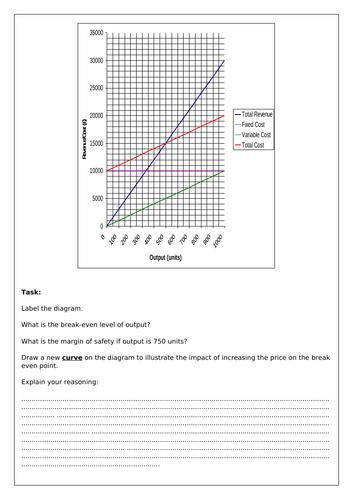 Changes in break-even point worksheet  - Break-even analysis