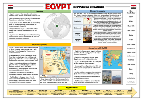 Egypt Knowledge Organiser - Geography Place Knowledge!