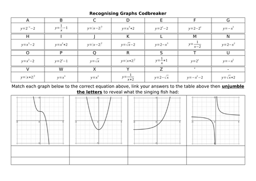 Non-Linear Graphs Codbreakers