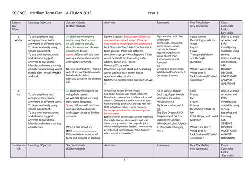 Whole School Science curriculum plans yr 1 - 6