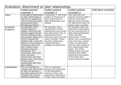 AQA Psychology Attachment on later relationships faded evaluation