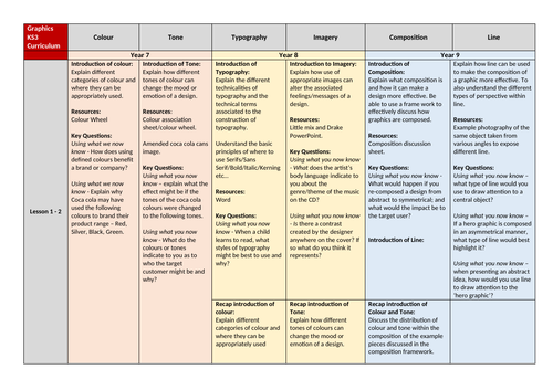 Graphics KS3 Schemes of work and Curriculum Overview