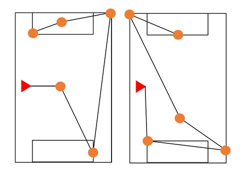 Football Pitch Orienteering KS3