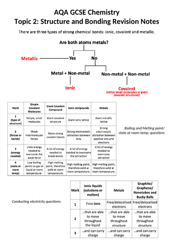 AQA GCSE Chemistry Topic 2: Structure and Bonding Booklet of Notes