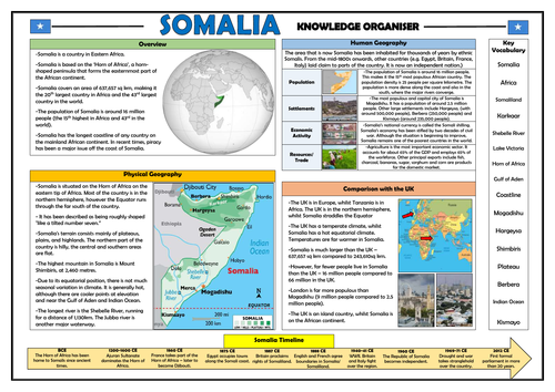 Somalia Knowledge Organiser - Geography Place Knowledge!