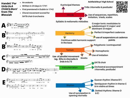 CCEA GCSE Music Set Work Revision Pack (Western Classical Music Bundle)