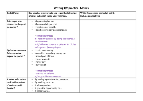 CIE IGCSE writing practice Money