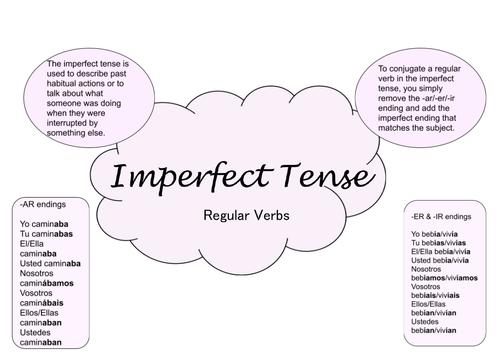 Regular Imperfect Tense Poster