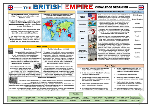 The British Empire - Knowledge Organiser/ Revision Mat!