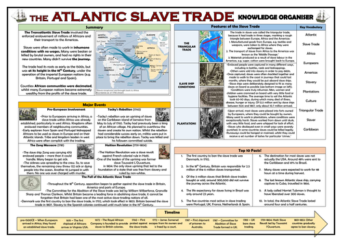 The Atlantic Slave Trade - Knowledge Organiser!