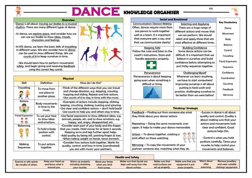 Dance - KS1 PE Knowledge Organiser!