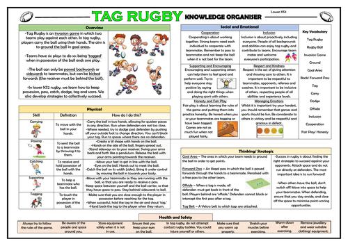 Tag Rugby - Upper KS2 PE Knowledge Organiser!