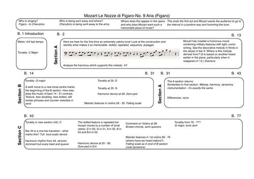 Mozart-Le Nozze di Figaro-No. 9 Aria (figaro)