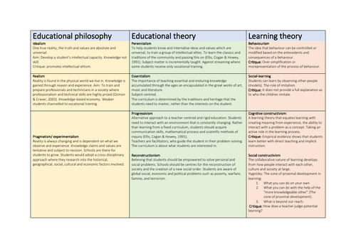 Emerging Philosophy of Teaching and Learning (EPTL) Crib sheet