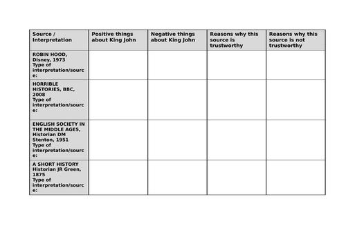 KS3 History Scheme of Work - King John and the Magna Carta
