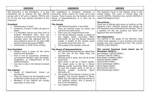 KS4 Citizenship Scheme of Work - U.S. / American Politics