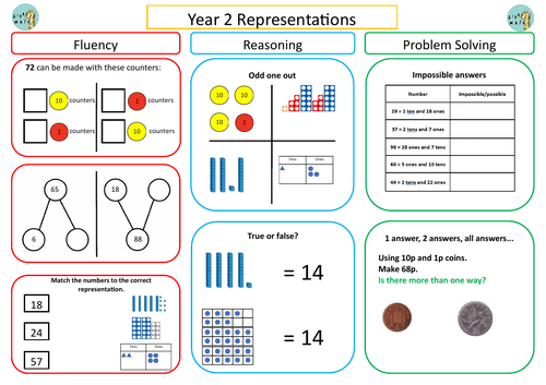 Year 2 Place Value, Addition and Subtraction - Fluency, Reasoning and Problem Solving Mats