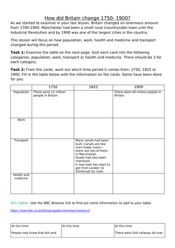 Year 8 Industrial Revolution KS3 - Working from Home / COVID worksheets