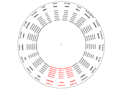 Print-Out French Verb Wheel (Conditional Tense)