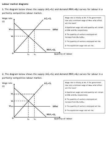A-level Economics Labour market diagrams practice