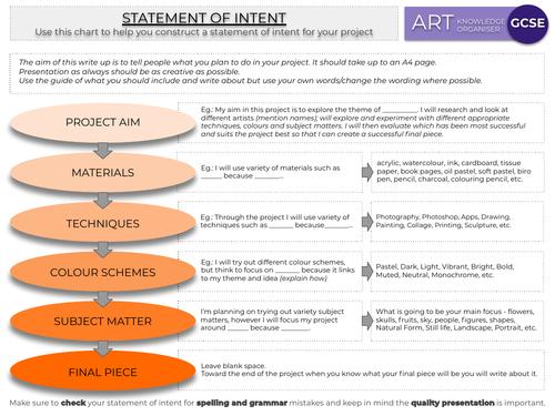 GCSE Art Statement of Intent, Knowledge Organiser, Display Poster