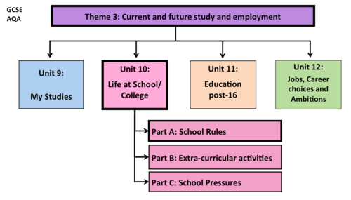 Life at School/ College- Unit 10- GCSE French