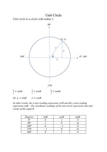 Unit Circle -- Application in Trigonometry