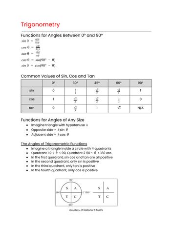 OCR MEI Mathematics: Year 1 (AS) Pure - Trigonometry Cheat Sheet