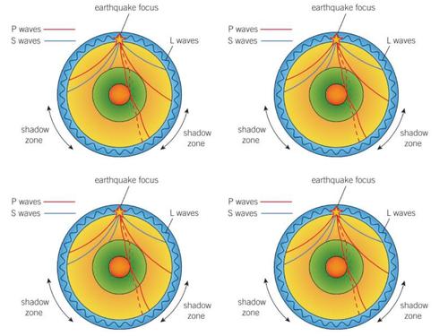 AQA GCSE Physics (9-1) - P12.7 Seismic waves FULL LESSON