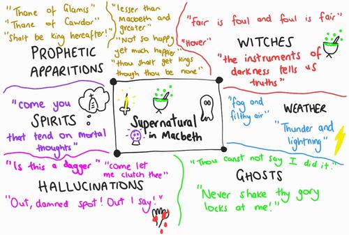 Supernatural in Macbeth