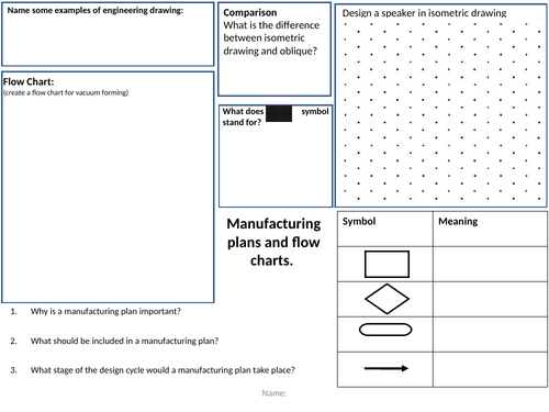 Manufacturing plans Revision