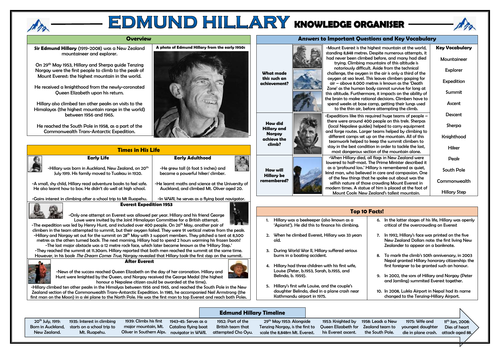 Edmund Hillary - Knowledge Organiser!