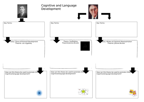 CPLD cognitive and language development revision sheet