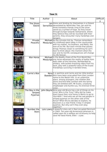 Year 9 English reading list