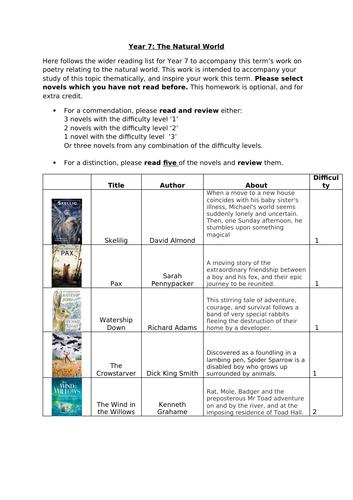 Year 7 English Reading list
