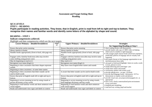 SEN Primary Assessment Profile - Reading