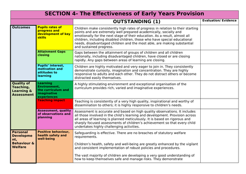 Effectiveness of Early Years Provision Grid