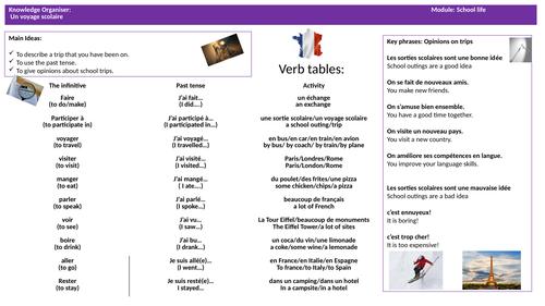 GCSE French -knowledge organiser -school trips