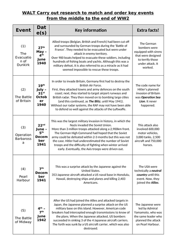 Key events from the middle to the end of WW2