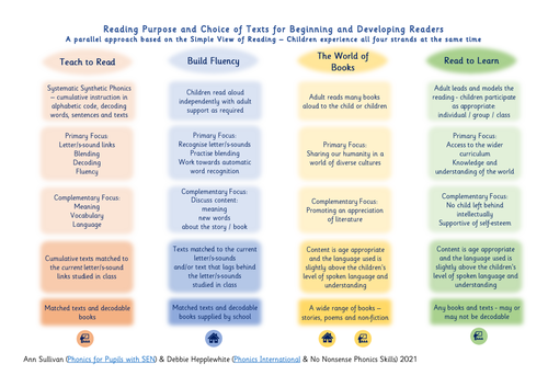 Infographic: Reading Purpose and Choice of Texts - Teacher and Parent Versions - Phonics for SEN