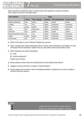 pH Scale & Indicators