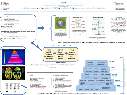 SEMH Overview